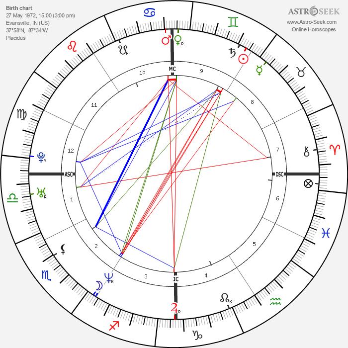 Jace Everett - Astrology Natal Birth Chart