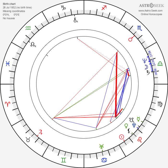 Jacek Bursztynowicz - Astrology Natal Birth Chart