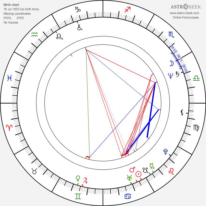 Jacek Czyz - Astrology Natal Birth Chart