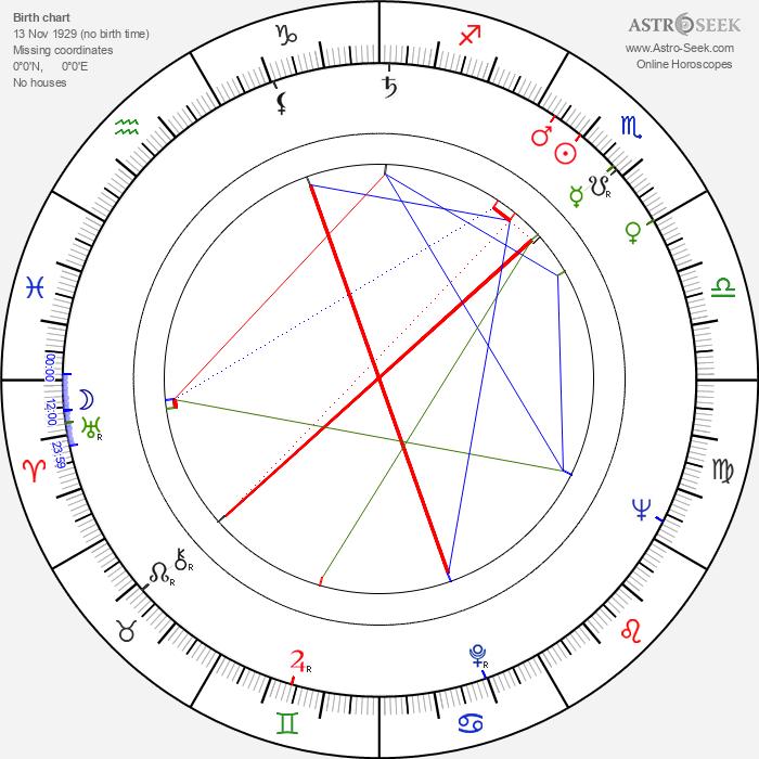 Jacek Flur - Astrology Natal Birth Chart