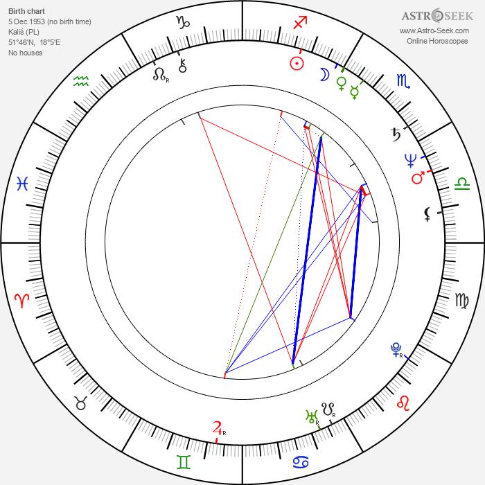 Jacek Kalucki - Astrology Natal Birth Chart