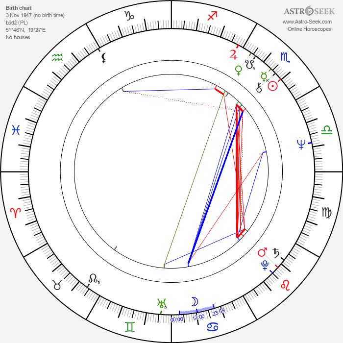 Jacek Koprowicz - Astrology Natal Birth Chart