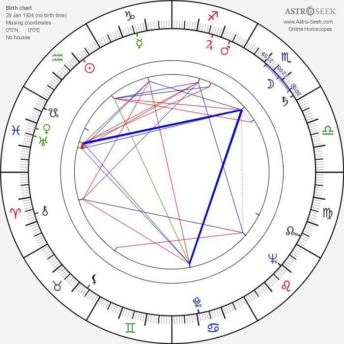 Jacek Niezychowski - Astrology Natal Birth Chart