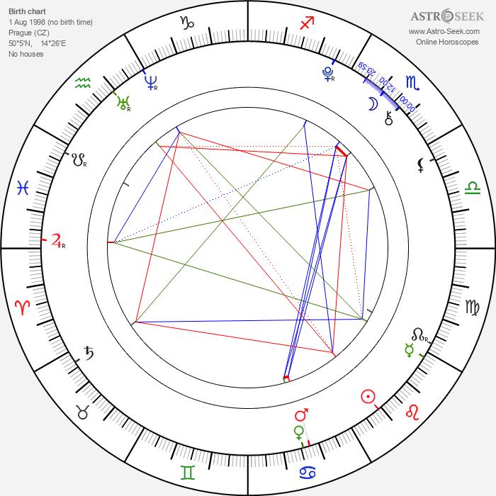 Jáchym Kraus - Astrology Natal Birth Chart