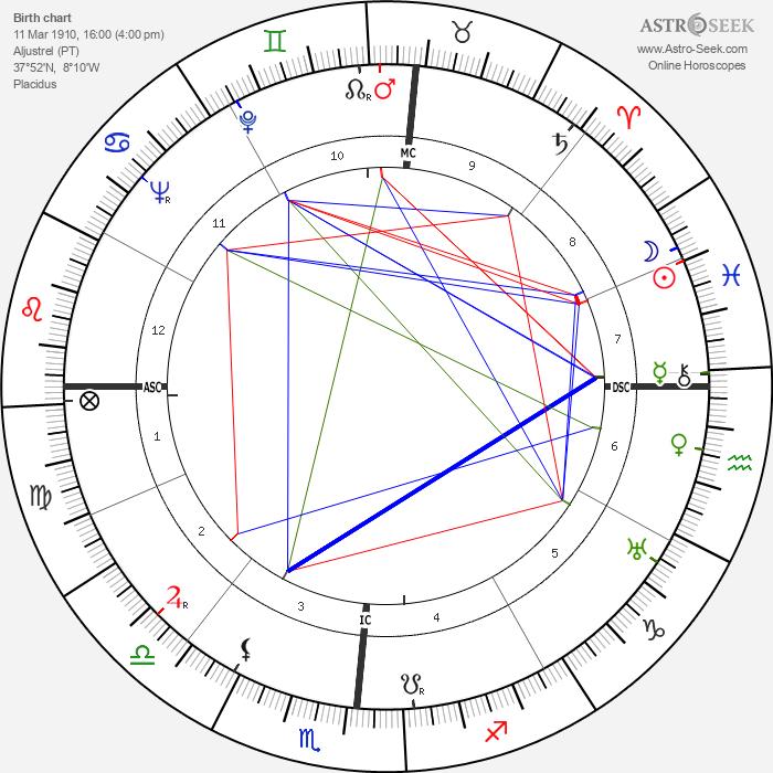 Jacinta Marto - Astrology Natal Birth Chart