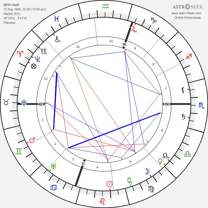 Jacinto Benavente - Astrology Natal Birth Chart