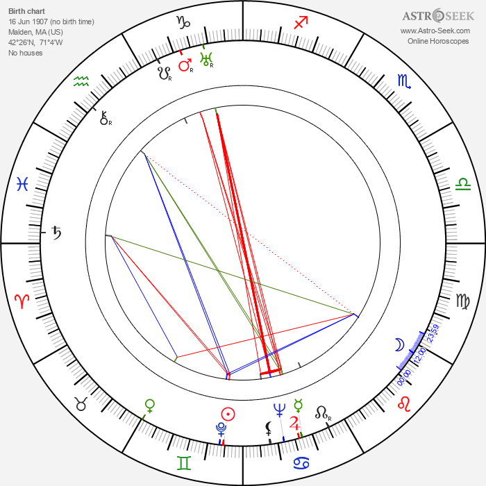 Jack Albertson - Astrology Natal Birth Chart