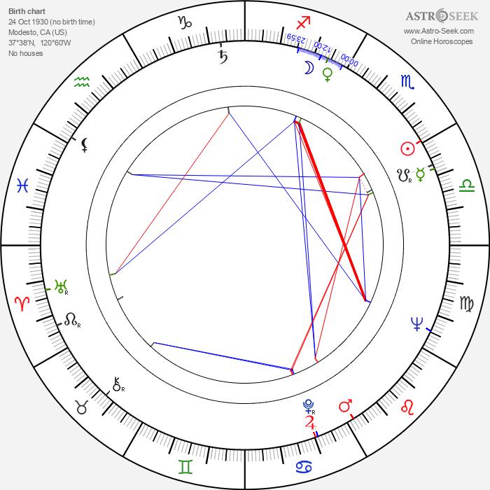 Jack Angel - Astrology Natal Birth Chart