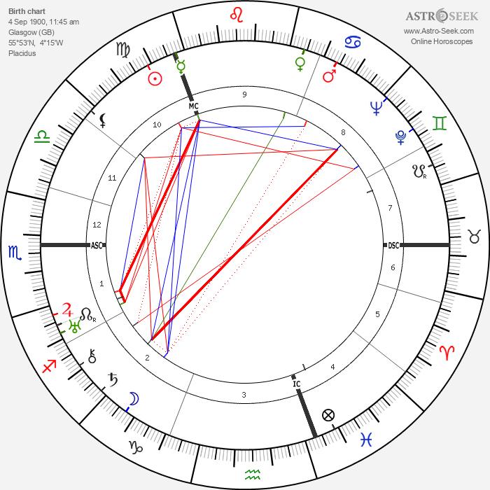 Jack Anthony - Astrology Natal Birth Chart