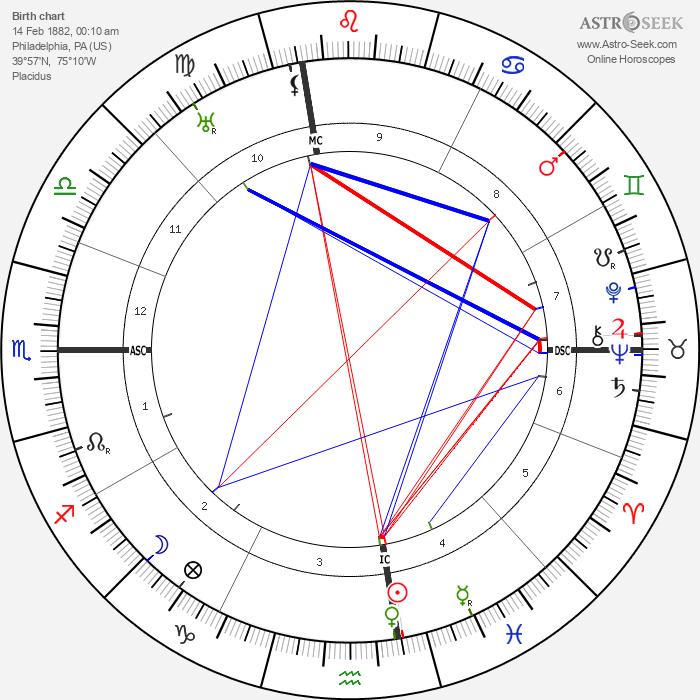 Jack Barrymore - Astrology Natal Birth Chart