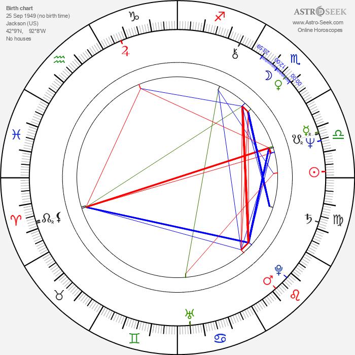 Jack Bender - Astrology Natal Birth Chart