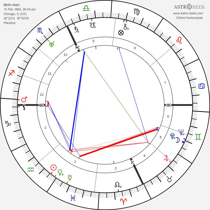 Jack Benny - Astrology Natal Birth Chart