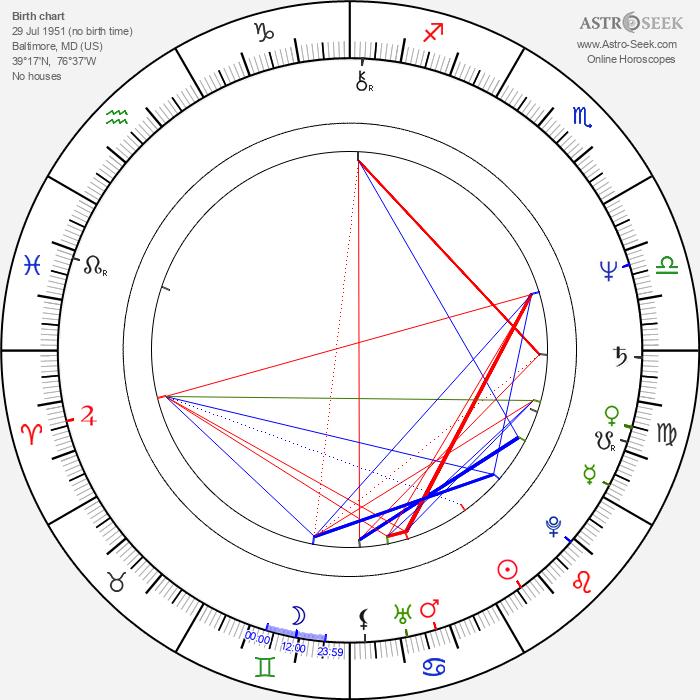 Jack Blessing - Astrology Natal Birth Chart