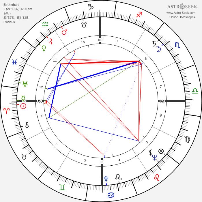 Jack Brabham - Astrology Natal Birth Chart