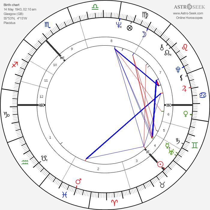 Jack Bruce - Astrology Natal Birth Chart