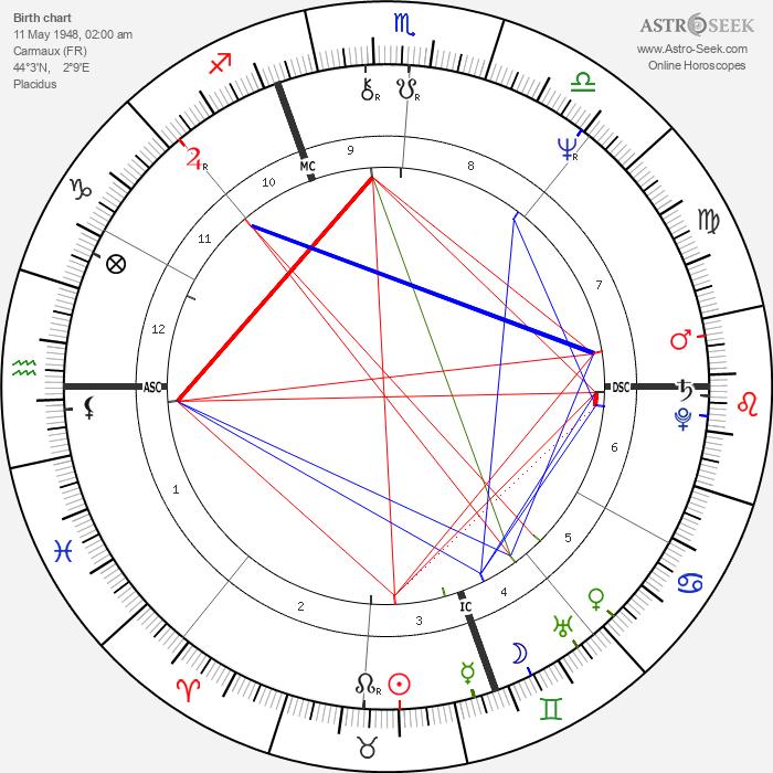 Jack Cantoni - Astrology Natal Birth Chart