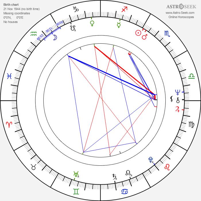 Jack Carr - Astrology Natal Birth Chart