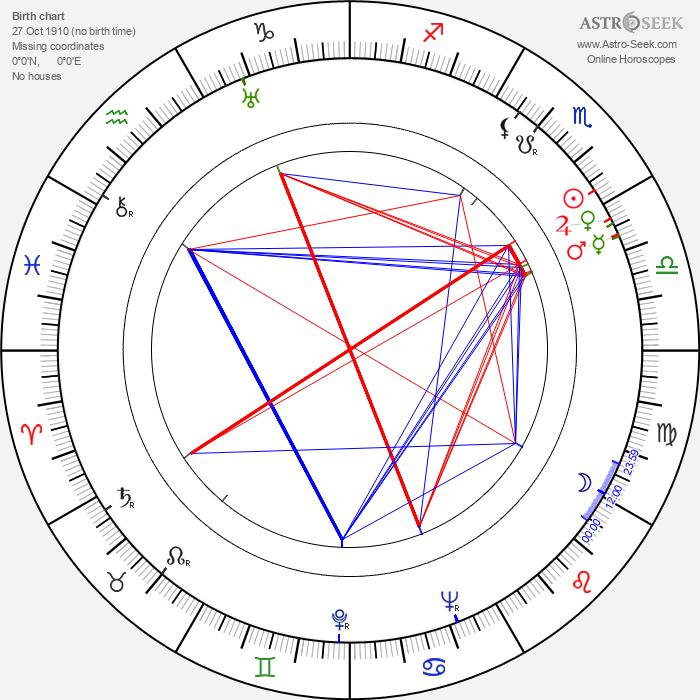 Jack Carson - Astrology Natal Birth Chart