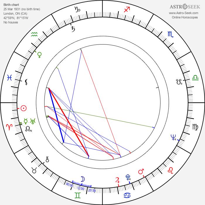 Jack Chambers - Astrology Natal Birth Chart