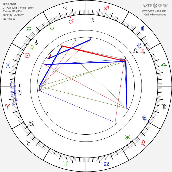 Jack Coleman - Astrology Natal Birth Chart