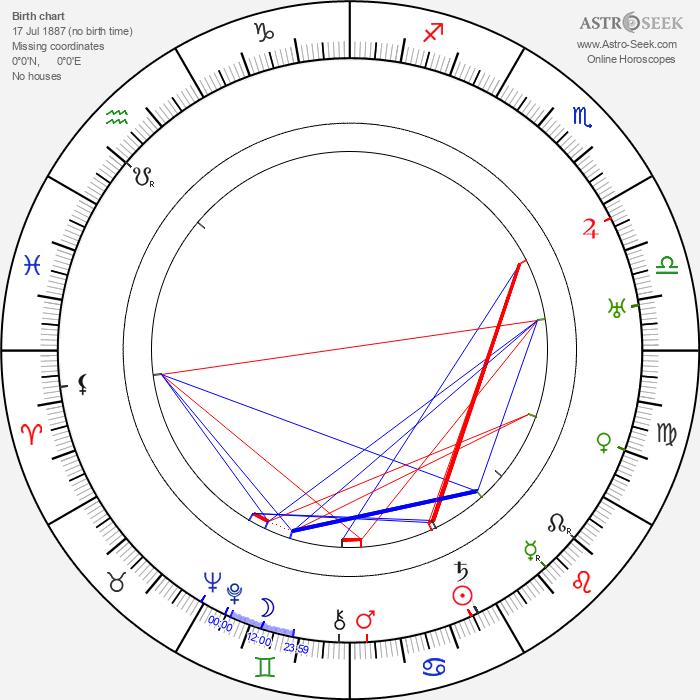 Jack Conway - Astrology Natal Birth Chart