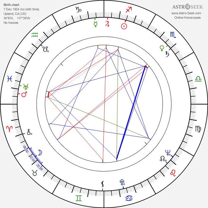 Jack Couffer - Astrology Natal Birth Chart