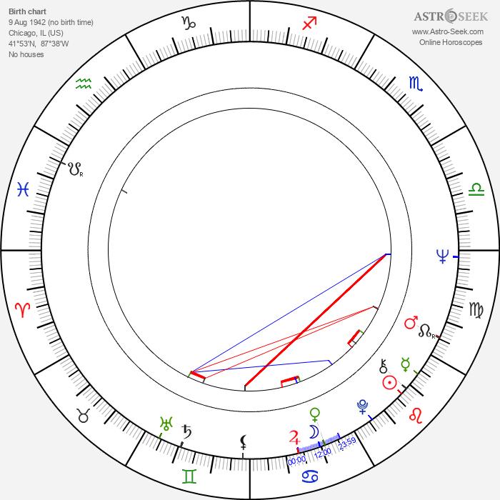 Jack DeJohnette - Astrology Natal Birth Chart