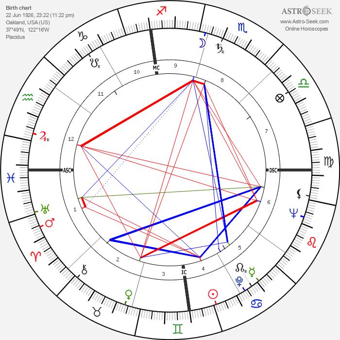 Jack Delinger - Astrology Natal Birth Chart