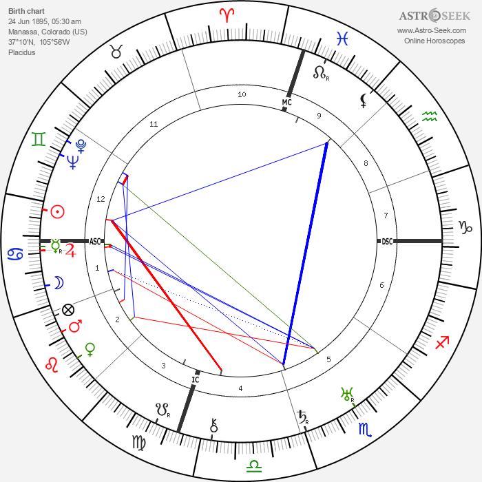 Jack Dempsey - Astrology Natal Birth Chart