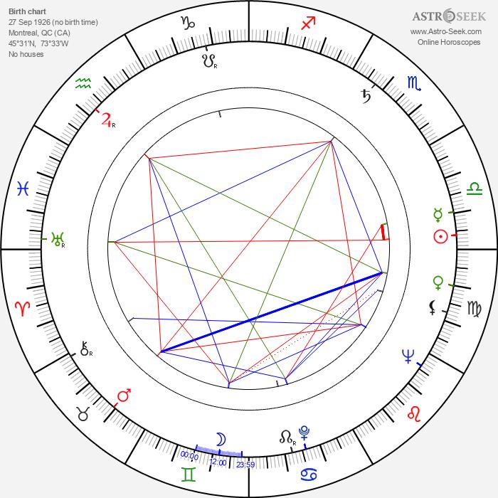 Jack Duffy - Astrology Natal Birth Chart