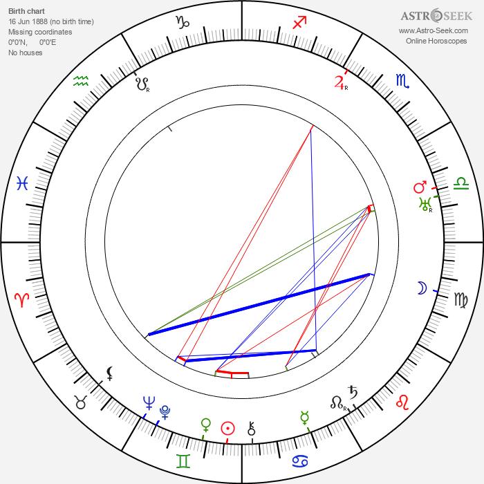 Jack Eaton - Astrology Natal Birth Chart