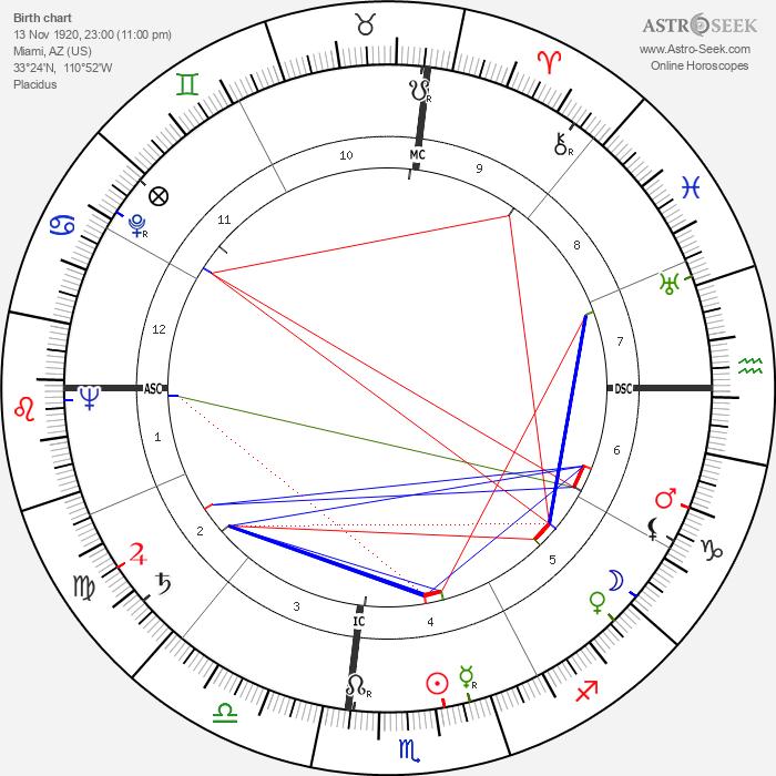Jack Elam - Astrology Natal Birth Chart