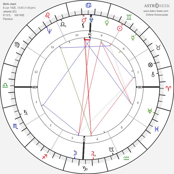 Jack F. Chandu - Astrology Natal Birth Chart