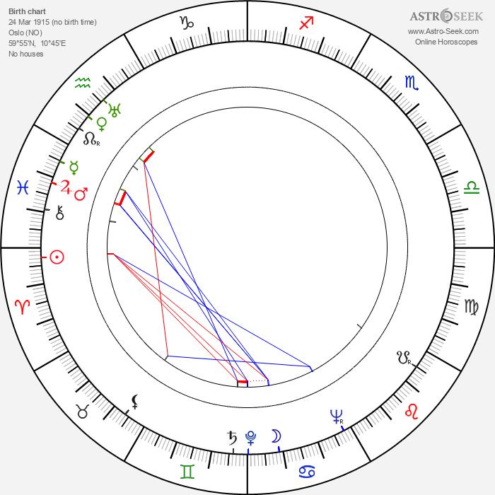 Jack Fjeldstad - Astrology Natal Birth Chart