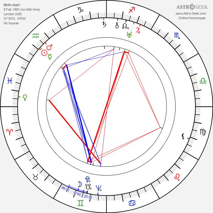Jack Gargan - Astrology Natal Birth Chart