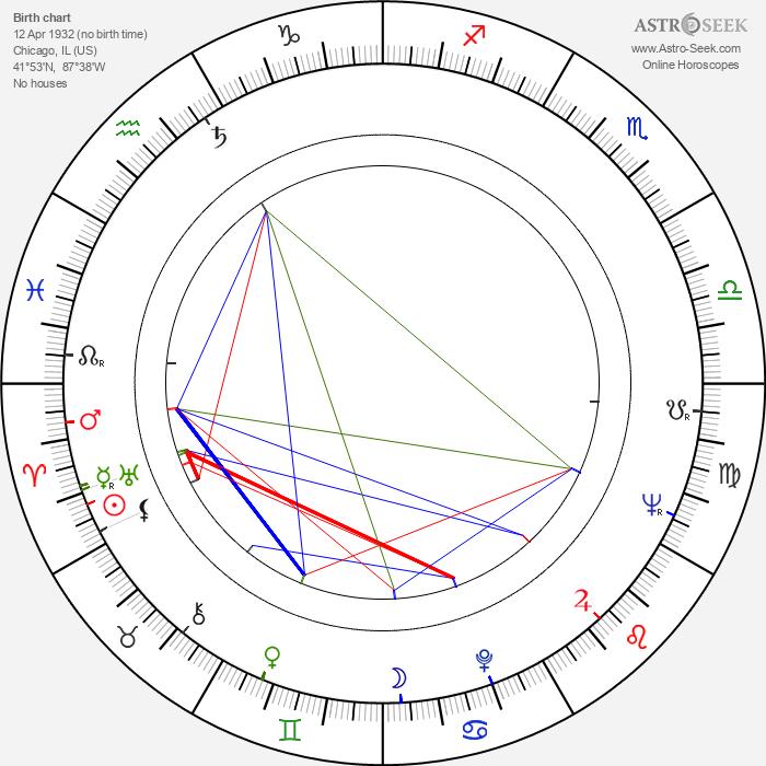 Jack Gelber - Astrology Natal Birth Chart