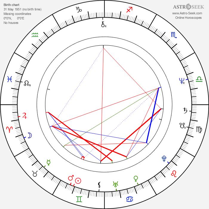 Jack Gilpin - Astrology Natal Birth Chart
