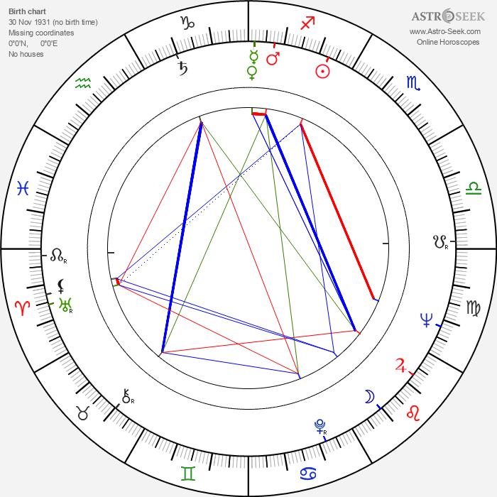 Jack Ging - Astrology Natal Birth Chart