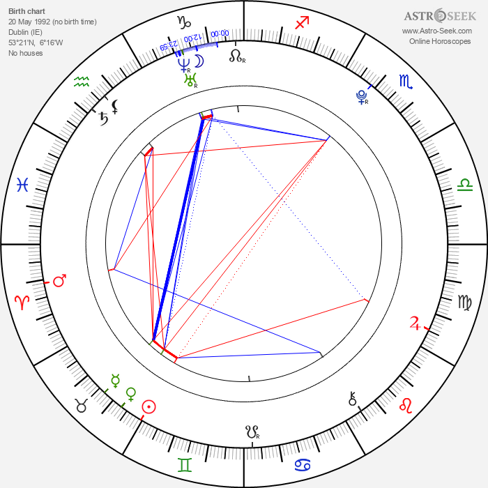 Jack Gleeson - Astrology Natal Birth Chart