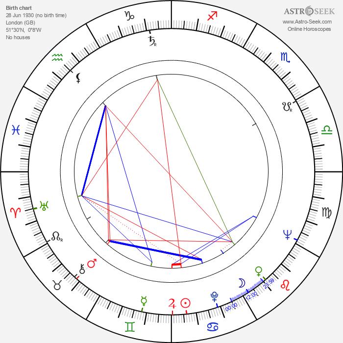 Jack Gold - Astrology Natal Birth Chart