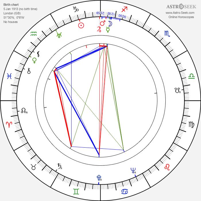 Jack Haig - Astrology Natal Birth Chart