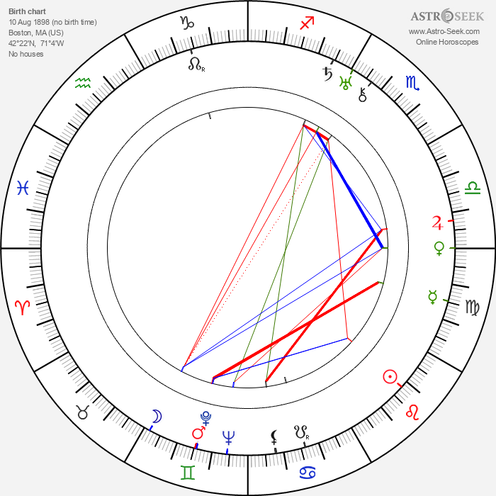 Jack Haley - Astrology Natal Birth Chart