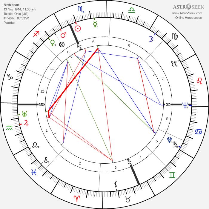 Jack Hallett - Astrology Natal Birth Chart