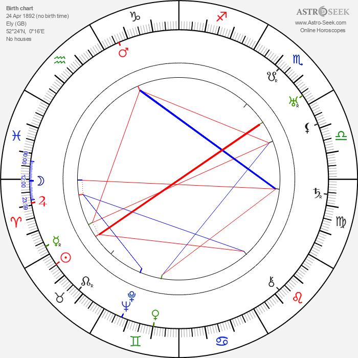 Jack Hulbert - Astrology Natal Birth Chart