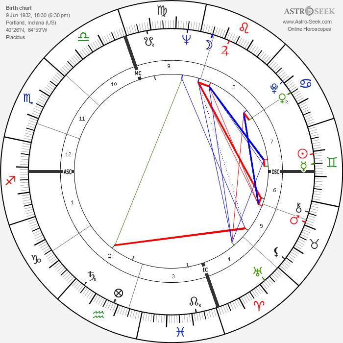 Jack Imel - Astrology Natal Birth Chart