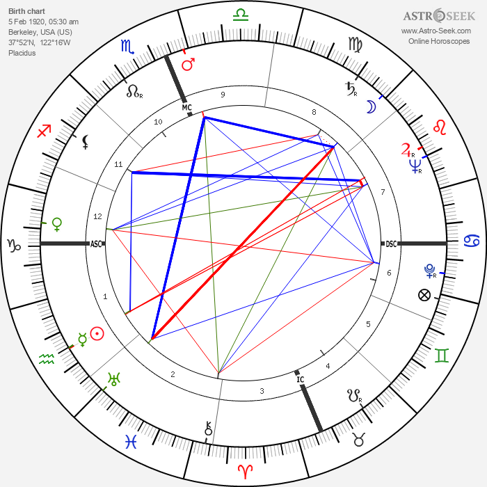 Jack J. Catton - Astrology Natal Birth Chart