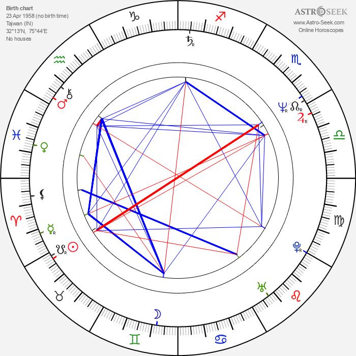 Jack Kao - Astrology Natal Birth Chart