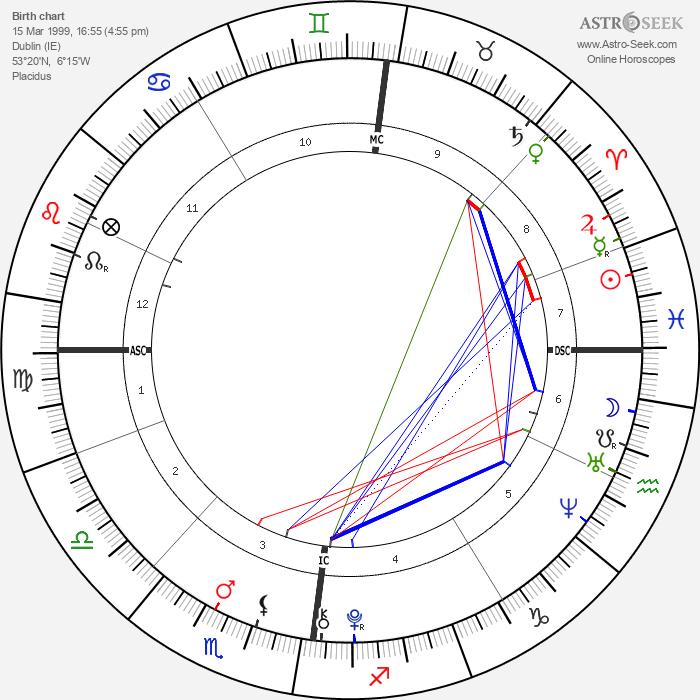 Jack Keating - Astrology Natal Birth Chart