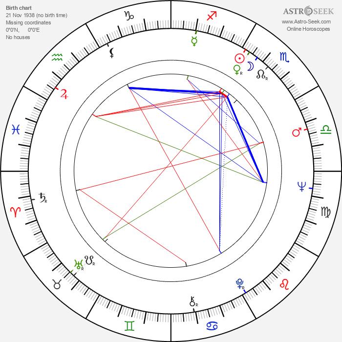 Jack Kehoe - Astrology Natal Birth Chart