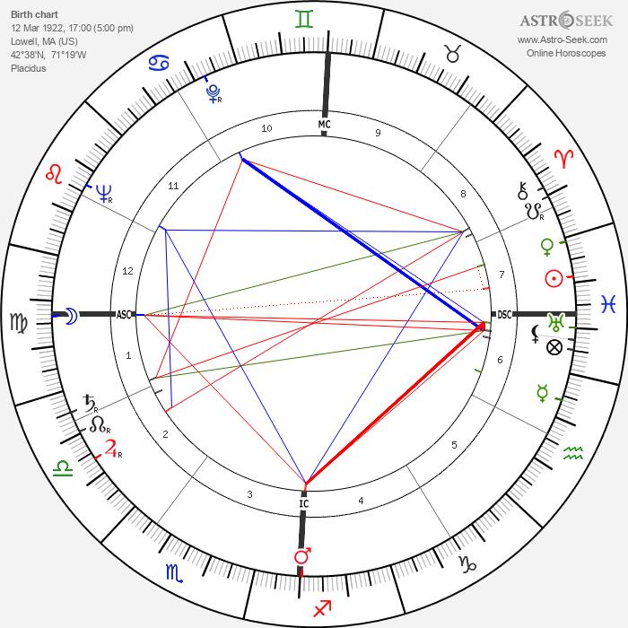 Jack Kerouac - Astrology Natal Birth Chart